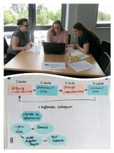 Collage aus 2 Fotos: Kleingruppe bei der Arbeit und das Konzept als Ergebnis